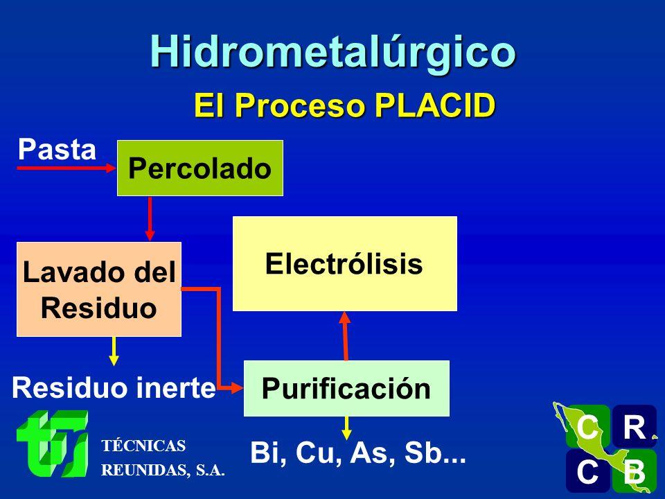 El Proceso PLACID Pasta Percolado Lavado del Residuo Residuo inerte Purificación Bi, Cu, As, Sb... Electrólisis R C C B B C Hidrometalúrgico TÉCNICAS