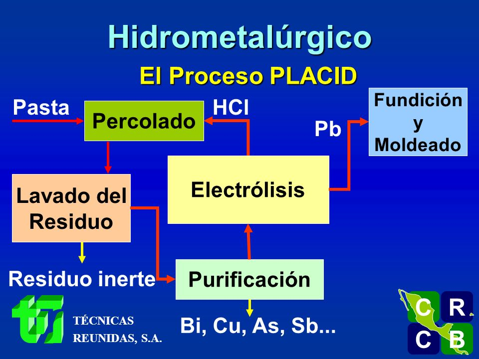 El Proceso PLACID Pasta Percolado Lavado del Residuo Residuo inerte Purificación Bi, Cu, As, Sb... Electrólisis HCl Fundición y Moldeado Pb R C C B B