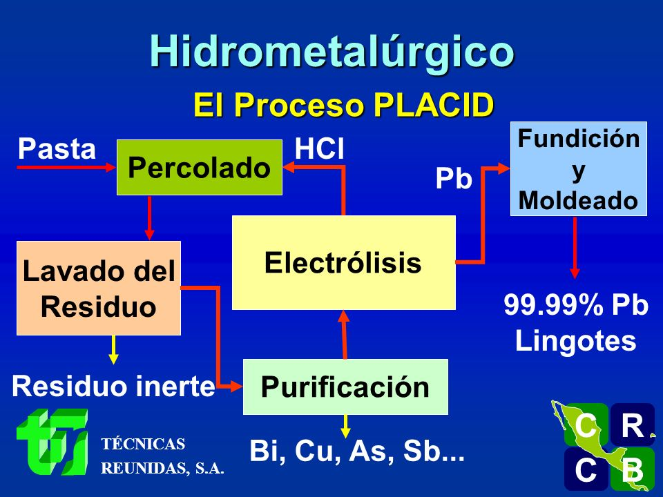 El Proceso PLACID Pasta Percolado Lavado del Residuo Residuo inerte Purificación Bi, Cu, As, Sb... Electrólisis HCl Fundición y Moldeado Pb 99.99% Pb