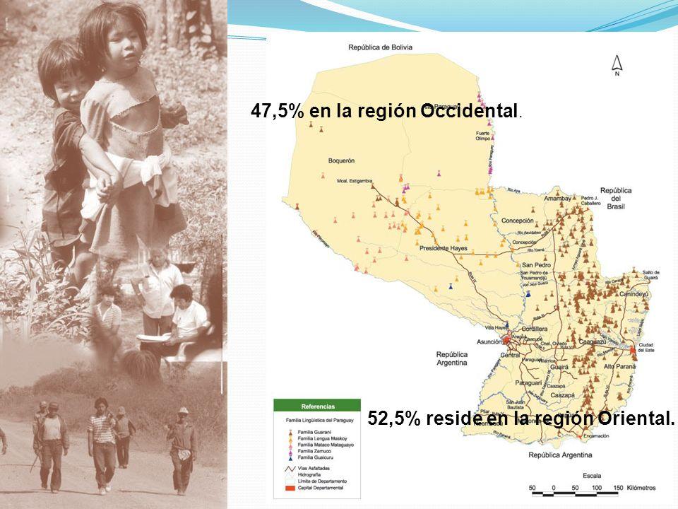 47,5% en la región Occidental. 52,5% reside en la región Oriental.