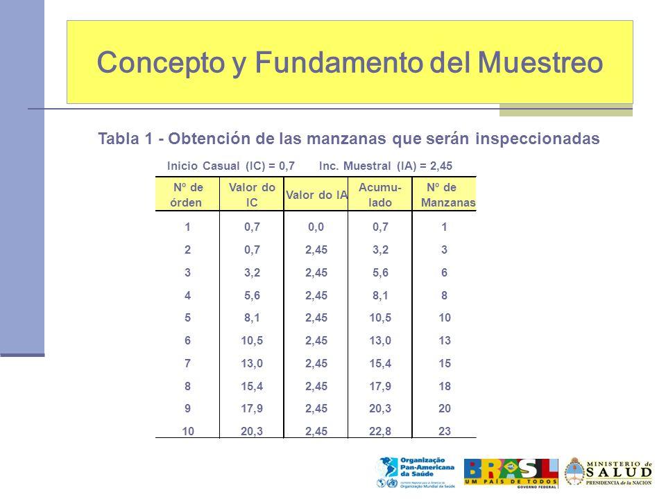 Concepto y Fundamento del Muestreo Inicio Casual (IC) = 0,7 Inc. Muestral (IA) = 2,45 Nº de órden Valor do IC Valor do IA Acumu- lado Nº de Manzanas 1