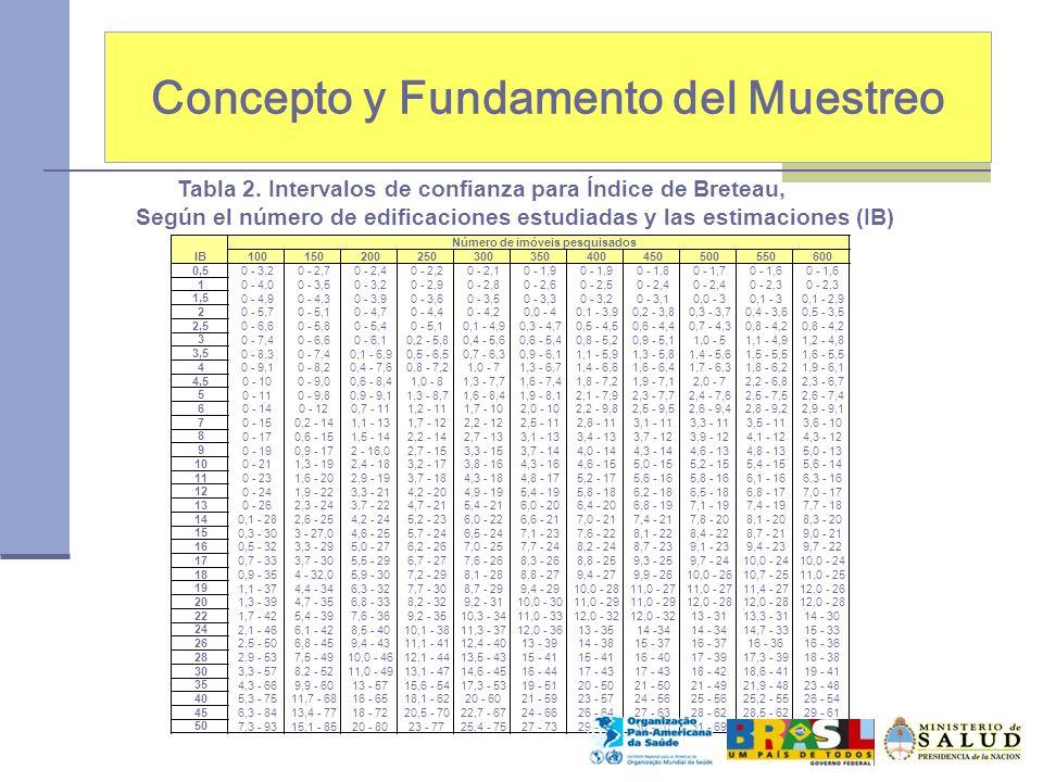 Concepto y Fundamento del Muestreo Tabla 2. Intervalos de confianza para Índice de Breteau, Según el número de edificaciones estudiadas y las estimaci