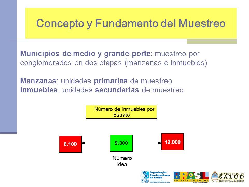 Concepto y Fundamento del Muestreo Municipios de medio y grande porte: muestreo por conglomerados en dos etapas (manzanas e inmuebles) Manzanas: unida