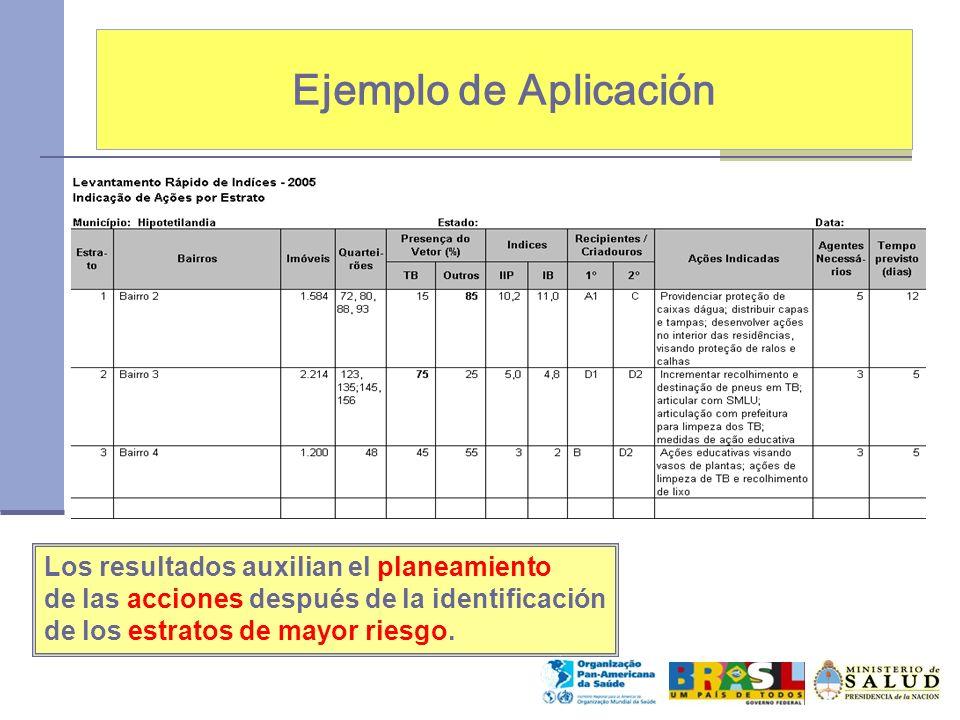 Ejemplo de Aplicación Los resultados auxilian el planeamiento de las acciones después de la identificación de los estratos de mayor riesgo.
