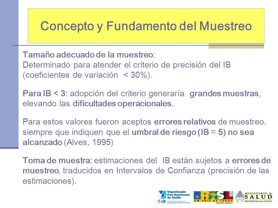Concepto y Fundamento del Muestreo Tamaño adecuado de la muestreo: Determinado para atender el criterio de precisión del IB (coeficientes de variación