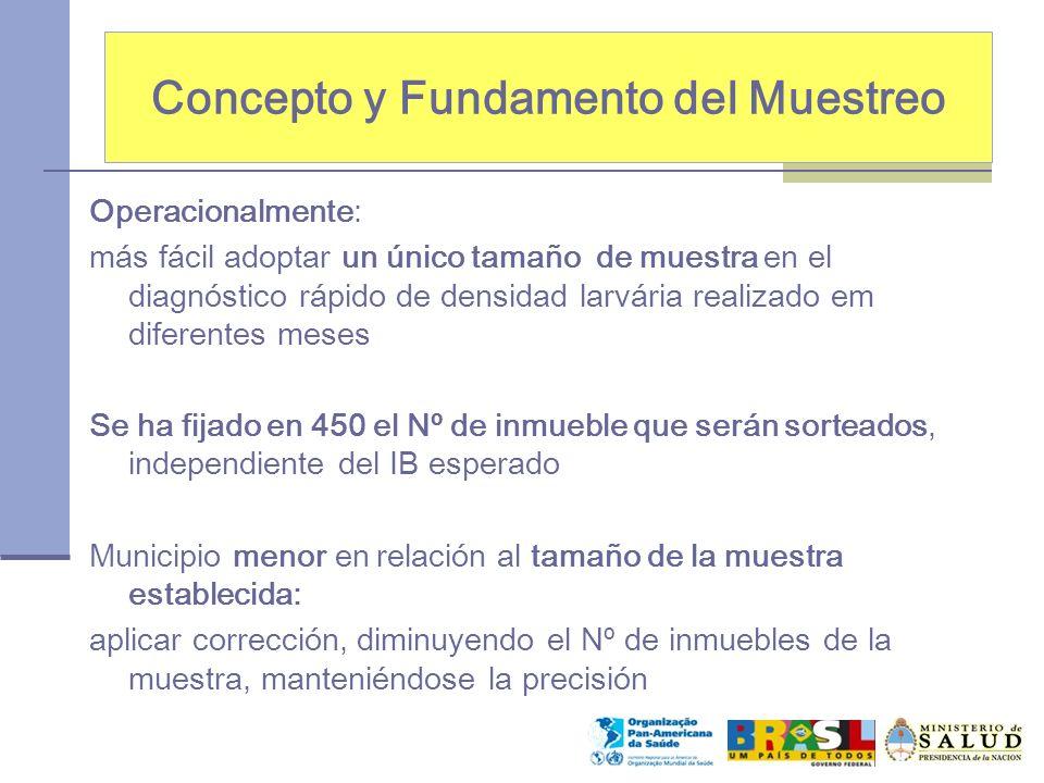 Concepto y Fundamento del Muestreo Fórmulas utilizadas 1.