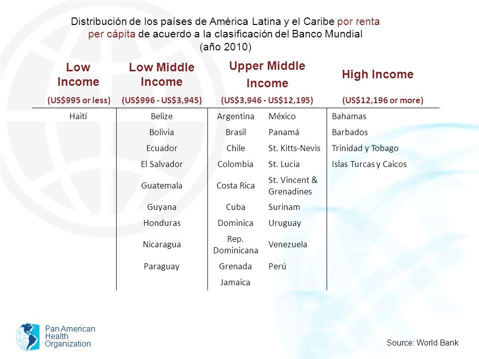 Pan American Health Organization Distribución de los países de América Latina y el Caribe por renta per cápita de acuerdo a la clasificación del Banco
