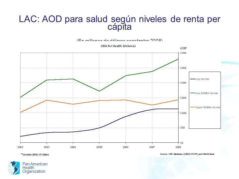 LAC: AOD para salud según niveles de renta per cápita (En millones de dólares constantes 2008) Pan American Health Organization