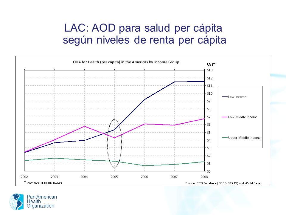 LAC: AOD para salud per cápita según niveles de renta per cápita Pan American Health Organization