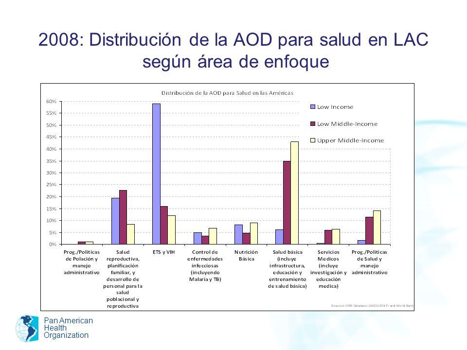 2008: Distribución de la AOD para salud en LAC según área de enfoque Pan American Health Organization