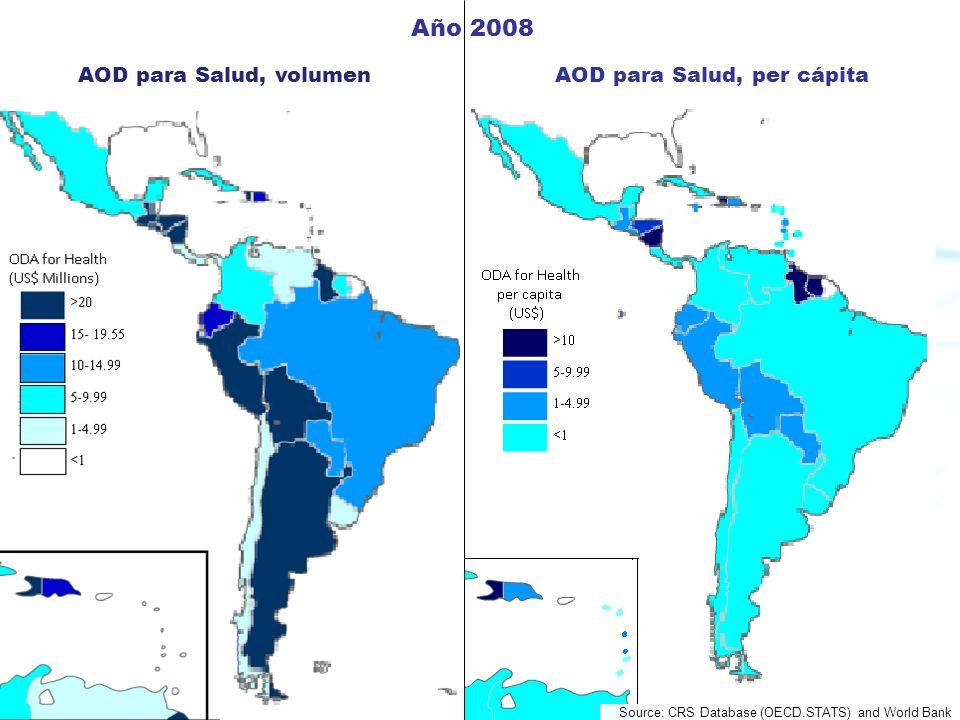 Pan American Health Organization Source: CRS Database (OECD.STATS) and World Bank AOD para Salud, volumenAOD para Salud, per cápita Año 2008