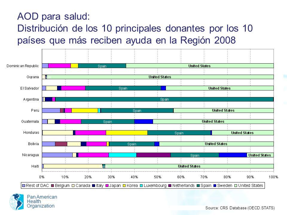 AOD para salud: Distribución de los 10 principales donantes por los 10 países que más reciben ayuda en la Región 2008 Pan American Health Organization