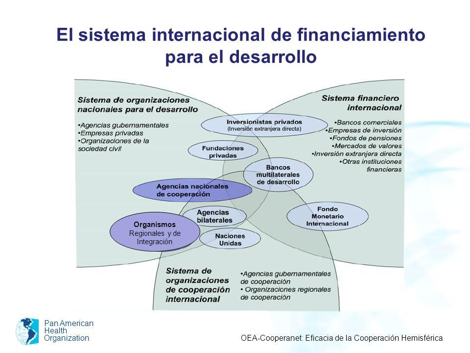 El sistema internacional de financiamiento para el desarrollo Pan American Health Organization OEA-Cooperanet: Eficacia de la Cooperación Hemisférica