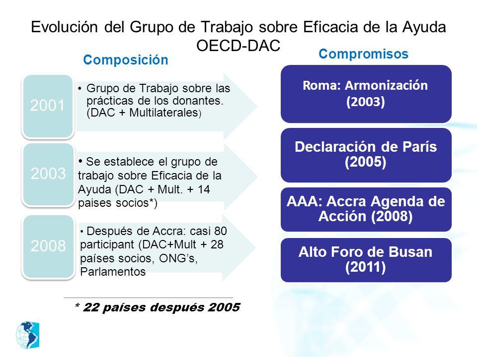 Composición Grupo de Trabajo sobre las prácticas de los donantes. (DAC + Multilaterales ) 2001 Se establece el grupo de trabajo sobre Eficacia de la A