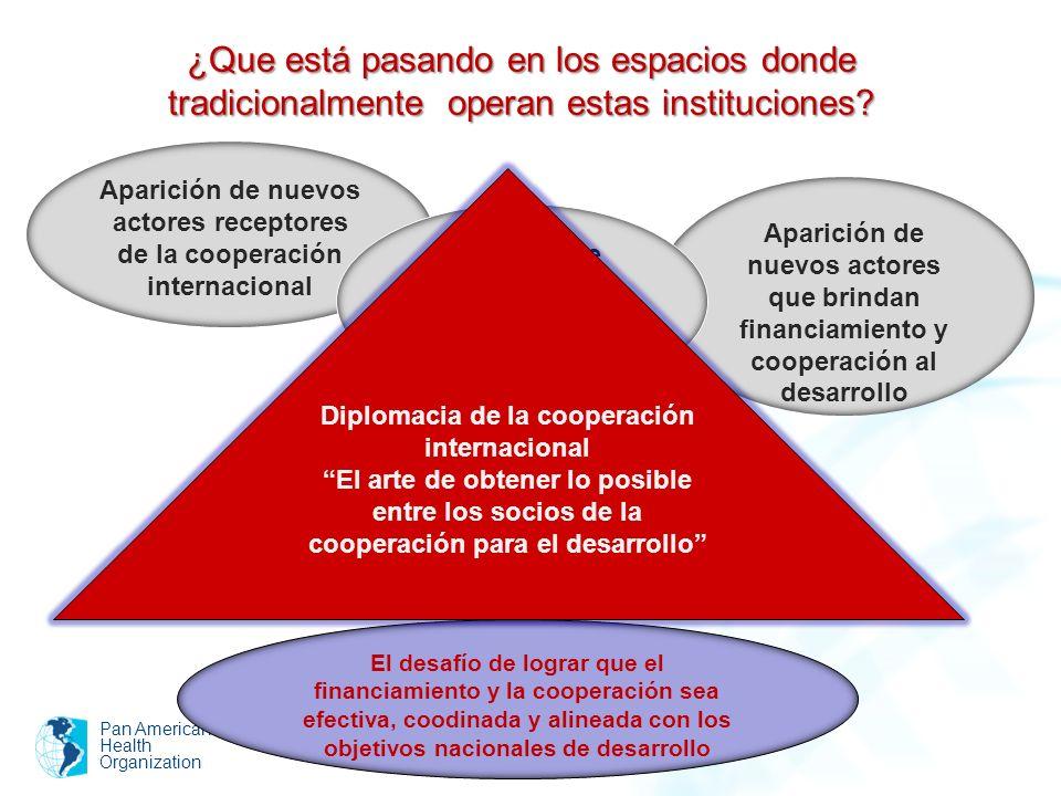 Aparición de nuevos actores receptores de la cooperación internacional Aparición de nuevos actores que brindan financiamiento y cooperación al desarro