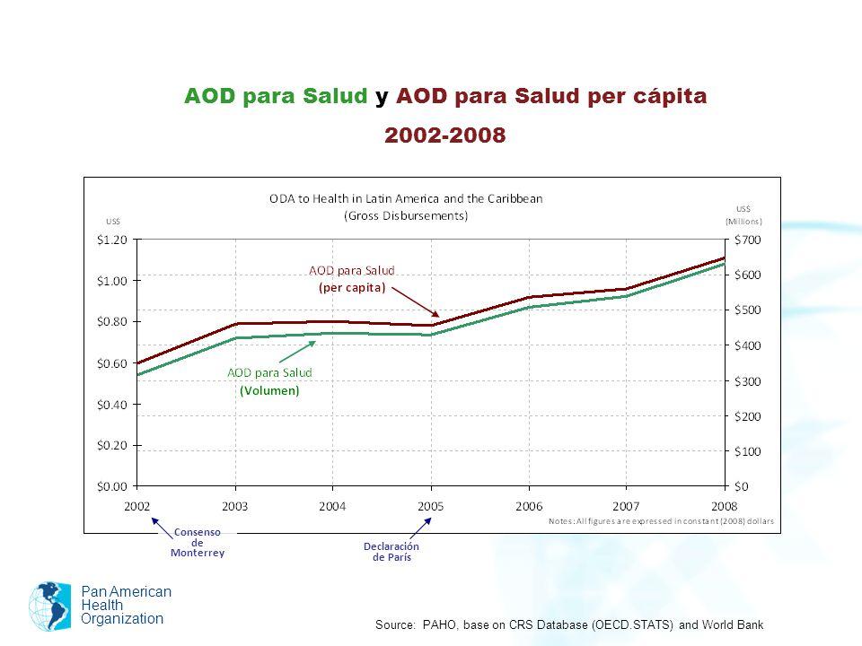 Pan American Health Organization Source: PAHO, based on CRS Database (OECD.STATS) Distribución de la AOD para Salud en el Mundo $630.9 $430.00 $316.68