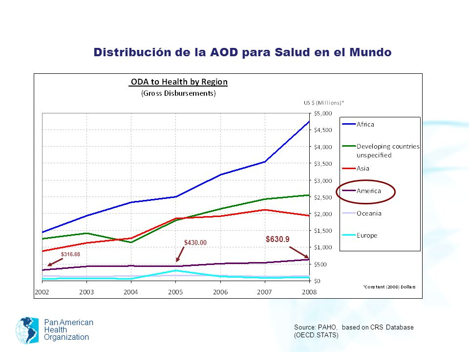 Pan American Health Organization Source: PAHO, based on CRS Database (OECD.STATS) Distribución de la AOD para Salud en el Mundo $630.9 $430.00 $316.68