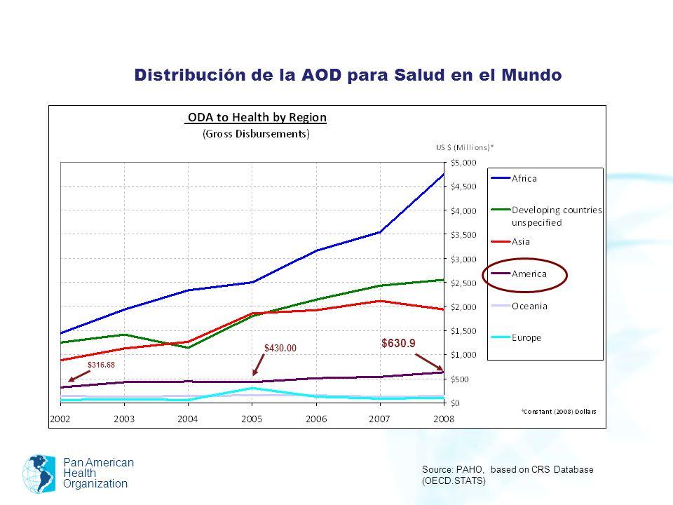 Pan American Health Organization Distribución de los países de América Latina y el Caribe por renta per cápita de acuerdo a la clasificación del Banco Mundial (año 2010) Low Income Low Middle Income Upper Middle Income High Income (US$995 or less) (US$996 - US$3,945)(US$3,946 - US$12,195) (US$12,196 or more) HaitíBelizeArgentinaMéxicoBahamas BoliviaBrasilPanamáBarbados EcuadorChileSt.