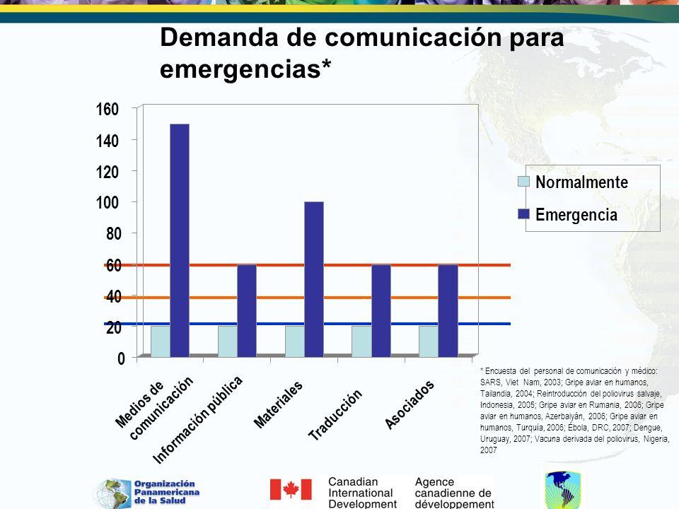 Desafíos Reconocer las necesidades de autoridades de salud y de la población.