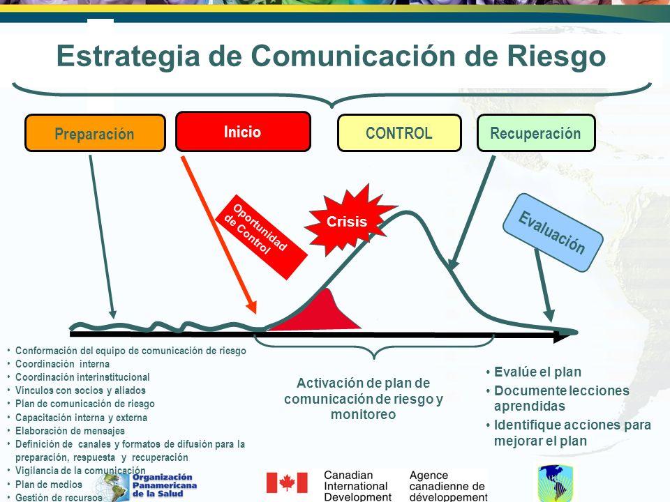 Activación de plan de comunicación de riesgo y monitoreo Oportunidad de Control Crisis Inicio CONTROLRecuperación Evaluación Evalúe el plan Documente
