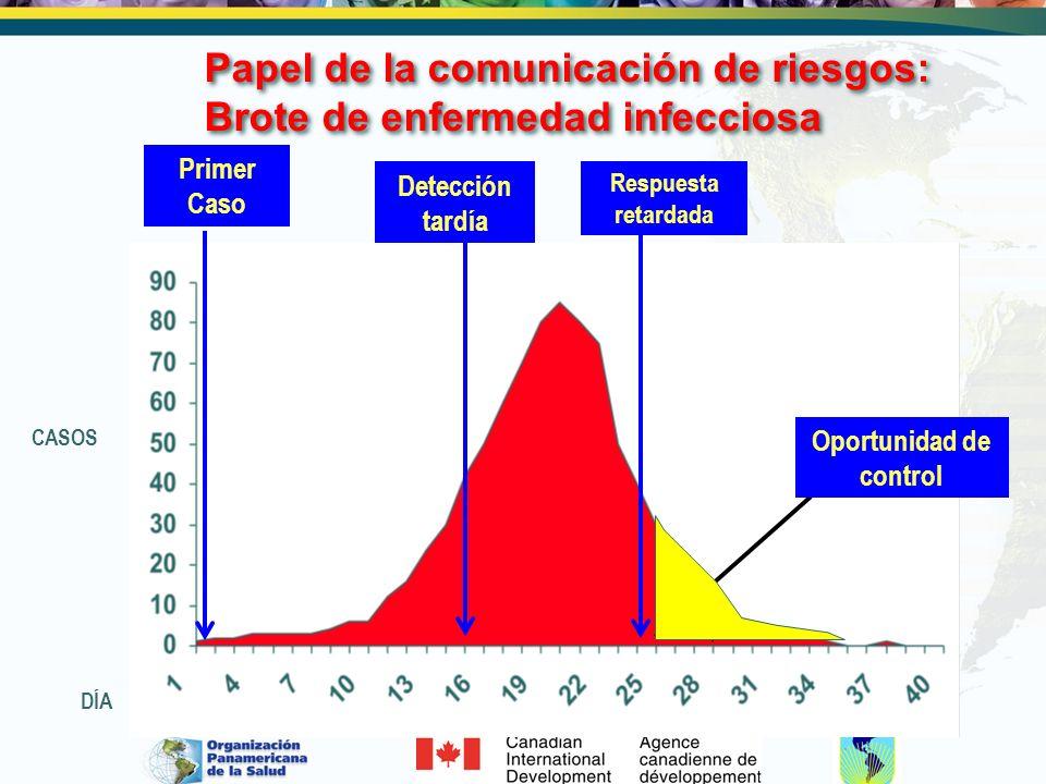Papel de la comunicación de riesgos: Brote de enfermedad infecciosa Respuesta retardada DÍA CASOS Detección tardía Primer Caso Oportunidad de control