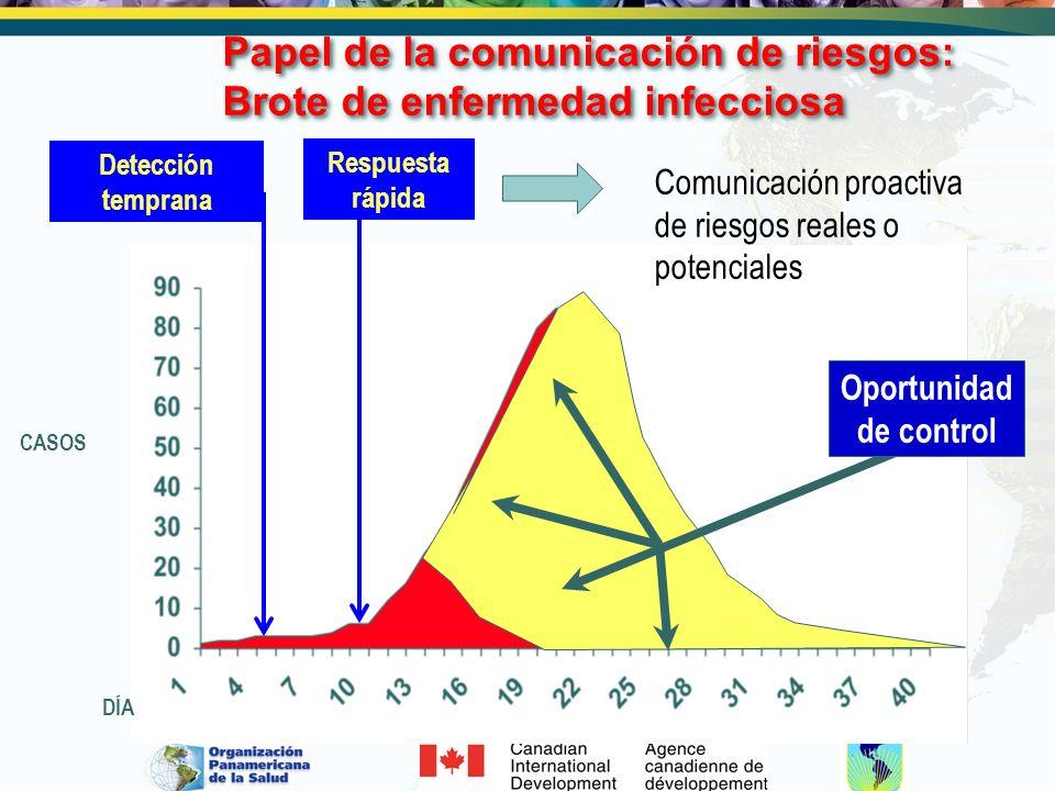Papel de la comunicación de riesgos: Brote de enfermedad infecciosa Respuesta rápida CASOS Detección temprana Oportunidad de control DÍA Comunicación