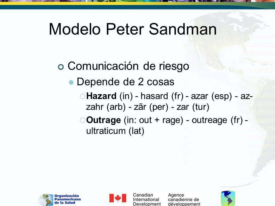 Modelo Peter Sandman Comunicación de riesgo Depende de 2 cosas Hazard (in) - hasard (fr) - azar (esp) - az- zahr (arb) - zãr (per) - zar (tur) Outrage