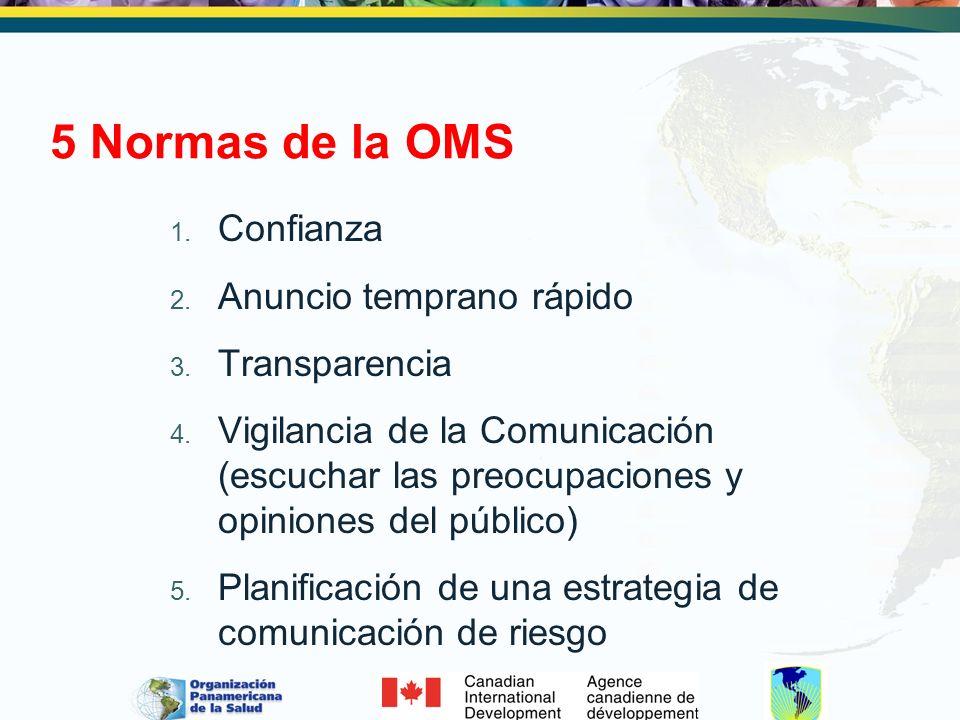5 Normas de la OMS 1. Confianza 2. Anuncio temprano rápido 3. Transparencia 4. Vigilancia de la Comunicación (escuchar las preocupaciones y opiniones