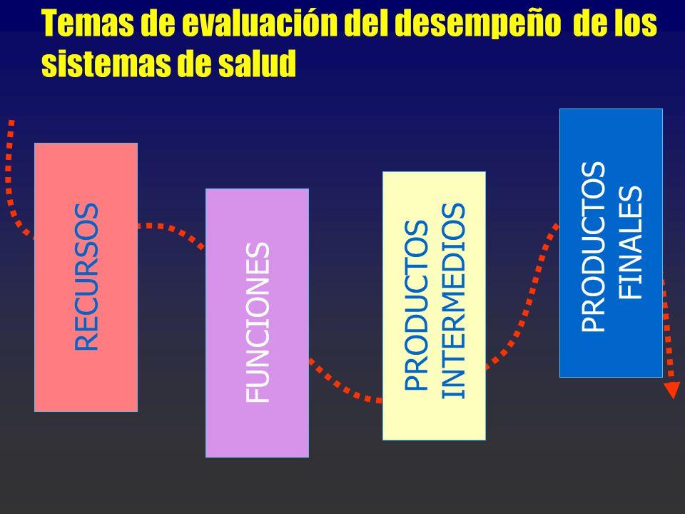 Temas de evaluación del desempeño de los sistemas de salud RECURSOS PRODUCTOS FINALES FUNCIONES PRODUCTOS INTERMEDIOS