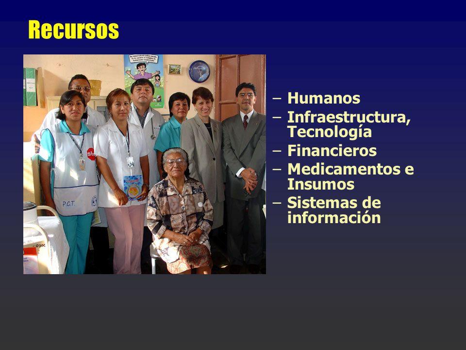 Recursos –Humanos –Infraestructura, Tecnología –Financieros –Medicamentos e Insumos –Sistemas de información