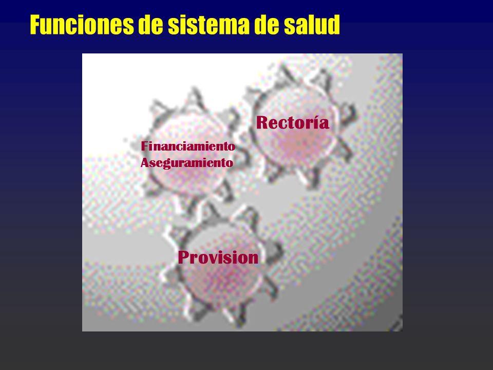 Funciones de sistema de salud Rectoría Financiamiento Aseguramiento Provision