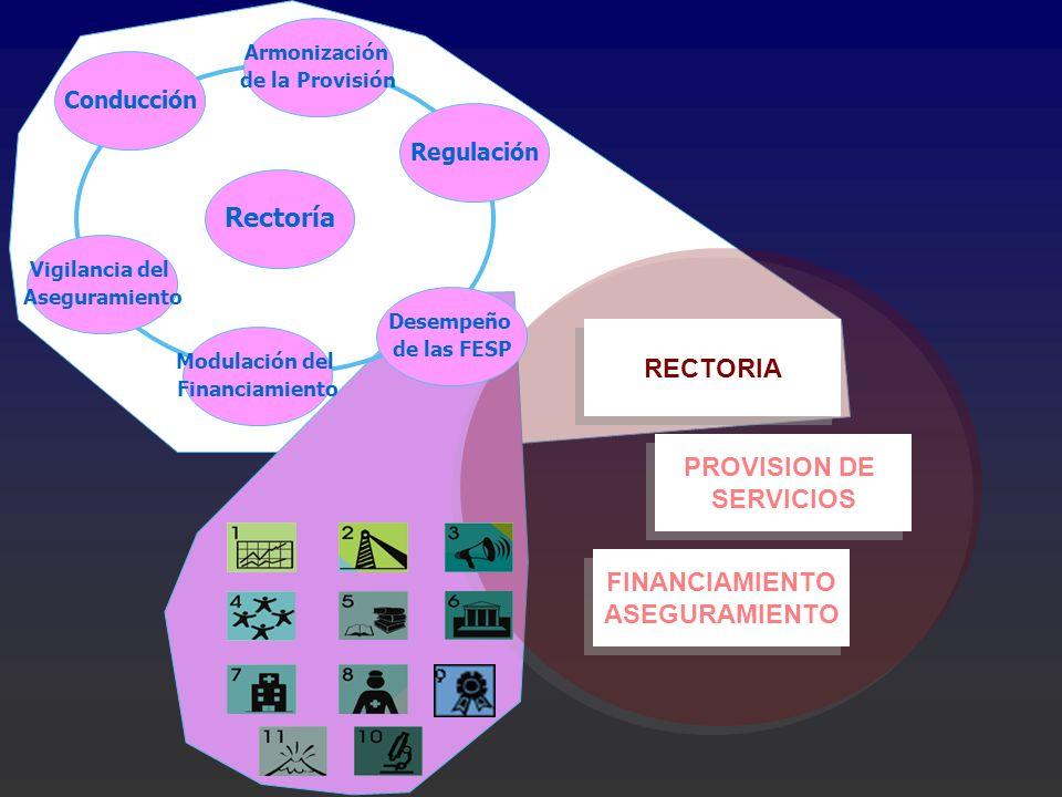 FINANCIAMIENTO ASEGURAMIENTO FINANCIAMIENTO ASEGURAMIENTO PROVISION DE SERVICIOS PROVISION DE SERVICIOS RECTORIA Rectoría Modulación del Financiamient