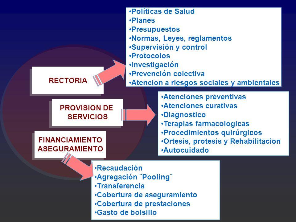 FINANCIAMIENTO ASEGURAMIENTO FINANCIAMIENTO ASEGURAMIENTO PROVISION DE SERVICIOS PROVISION DE SERVICIOS RECTORIA Políticas de Salud Planes Presupuesto