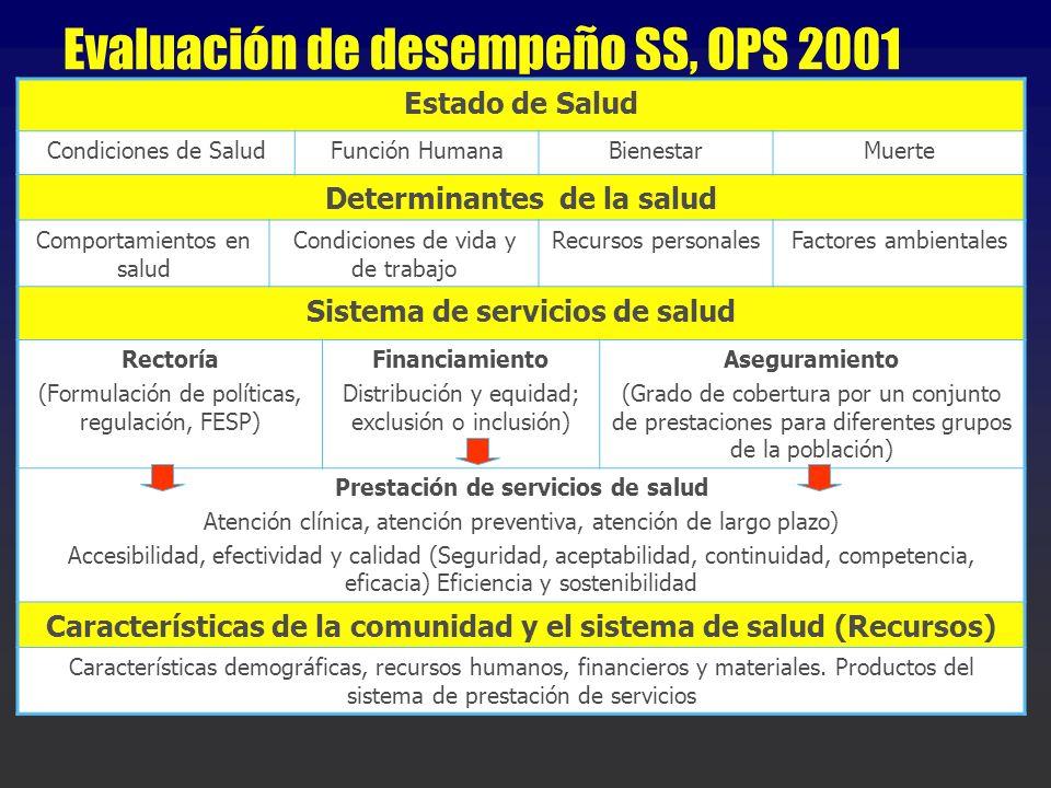 Evaluación de desempeño SS, OPS 2001 Estado de Salud Condiciones de SaludFunción HumanaBienestarMuerte Determinantes de la salud Comportamientos en sa