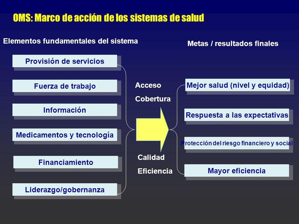 OMS: Marco de acción de los sistemas de salud Provisión de servicios Fuerza de trabajo Información Medicamentos y tecnología Financiamiento Liderazgo/