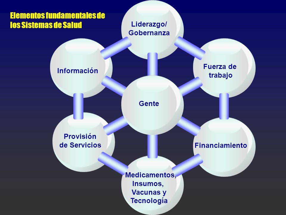 Medicamentos, Insumos, Vacunas y Tecnología Liderazgo/ Gobernanza Elementos fundamentales de los Sistemas de Salud Información Fuerza de trabajo Provi