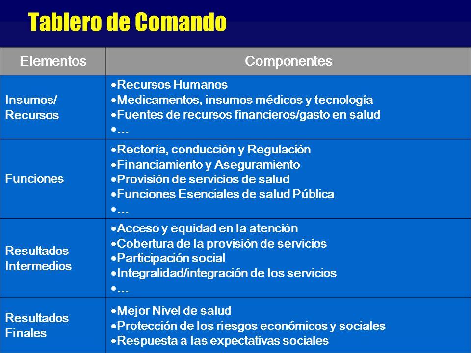 Tablero de Comando ElementosComponentes Insumos/ Recursos Recursos Humanos Medicamentos, insumos médicos y tecnología Fuentes de recursos financieros/
