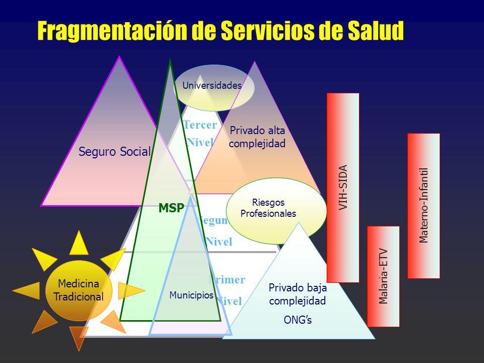 Fragmentación de Servicios de Salud Tercer Nivel Segundo Nivel Primer Nivel Seguro Social Privado alta complejidad MSP Riesgos Profesionales Medicina