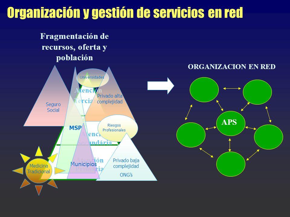 Organización y gestión de servicios en red Fragmentación de recursos, oferta y población ORGANIZACION EN RED APS Atención Terciaria Atención Secundári