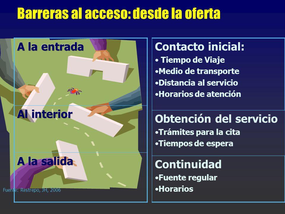 Barreras al acceso: desde la oferta Fuente: Restrepo, JH, 2006 Contacto inicial: Tiempo de Viaje Medio de transporte Distancia al servicio Horarios de