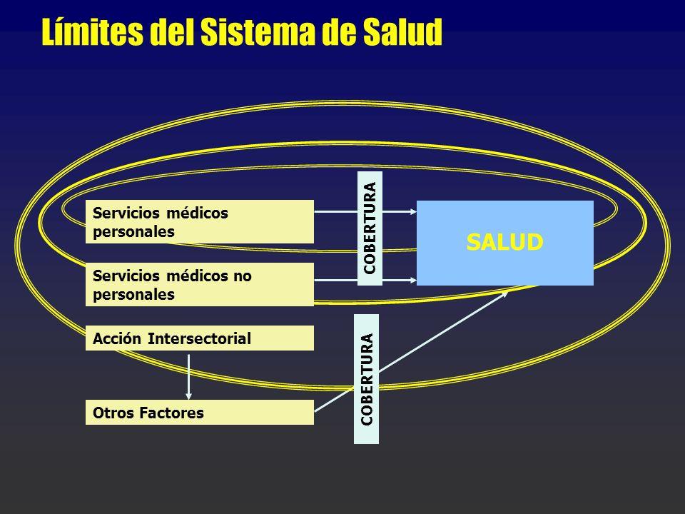 Límites del Sistema de Salud Servicios médicos personales Servicios médicos no personales Acción Intersectorial Otros Factores SALUD COBERTURA