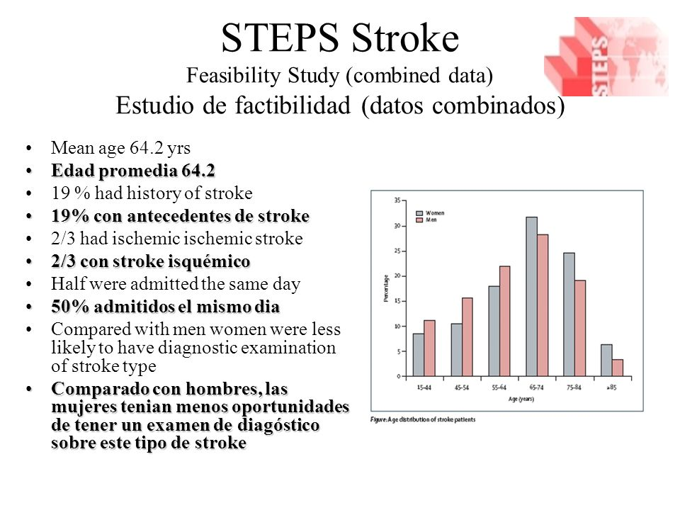 Mean age 64.2 yrs Edad promedia 64.2Edad promedia 64.2 19 % had history of stroke 19% con antecedentes de stroke19% con antecedentes de stroke 2/3 had ischemic ischemic stroke 2/3 con stroke isquémico2/3 con stroke isquémico Half were admitted the same day 50% admitidos el mismo dia50% admitidos el mismo dia Compared with men women were less likely to have diagnostic examination of stroke type Comparado con hombres, las mujeres tenian menos oportunidades de tener un examen de diagóstico sobre este tipo de strokeComparado con hombres, las mujeres tenian menos oportunidades de tener un examen de diagóstico sobre este tipo de stroke STEPS Stroke Feasibility Study (combined data) Estudio de factibilidad (datos combinados)