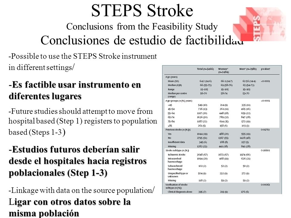 STEPS Stroke Conclusions from the Feasibility Study Conclusiones de estudio de factibilidad -Possible to use the STEPS Stroke instrument in different settings / -Es factible usar instrumento en diferentes lugares -Future studies should attempt to move from hospital based (Step 1) registers to population based (Steps 1-3 ) -Estudios futuros deberían salir desde el hospitales hacia registros poblacionales (Step 1-3) igar con otros datos sobre la misma población -Linkage with data on the source population / Ligar con otros datos sobre la misma población