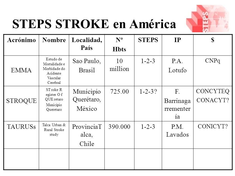 STEPS STROKE en América AcrónimoNombreLocalidad, País Nº Hbts STEPSIP$ EMMA Estudo de Mortalidade e Morbidade do Acidente Vascular Cerebral Sao Paulo, Brasil 10 million 1-2-3P.A.