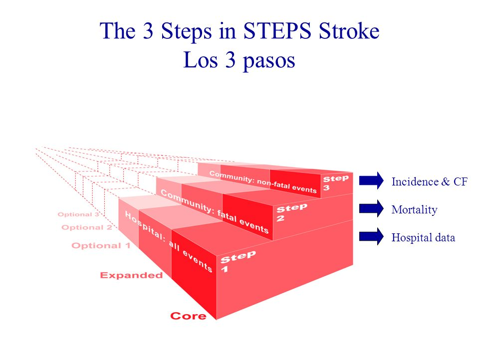 STEPS Stroke Feasibility Study/Estudio de Viabilidad Meta:Aim / Meta: Probar la utilidad del instrumento en diversos lugares geográficos –Test the utility of the instrument in geografically diverse locations / Probar la utilidad del instrumento en diversos lugares geográficos VentajasMeasures/ Ventajas: Base de datos de hospitales de diferentes niveles de desarrollo –Hospital based data from different low- and middle income countries / Base de datos de hospitales de diferentes niveles de desarrollo colección de datos usando el mismo protocolo –Data collection by adherence to the same protocol/ colección de datos usando el mismo protocolo Análisis de datos estandardizados –Standardized data analyses / Análisis de datos estandardizados