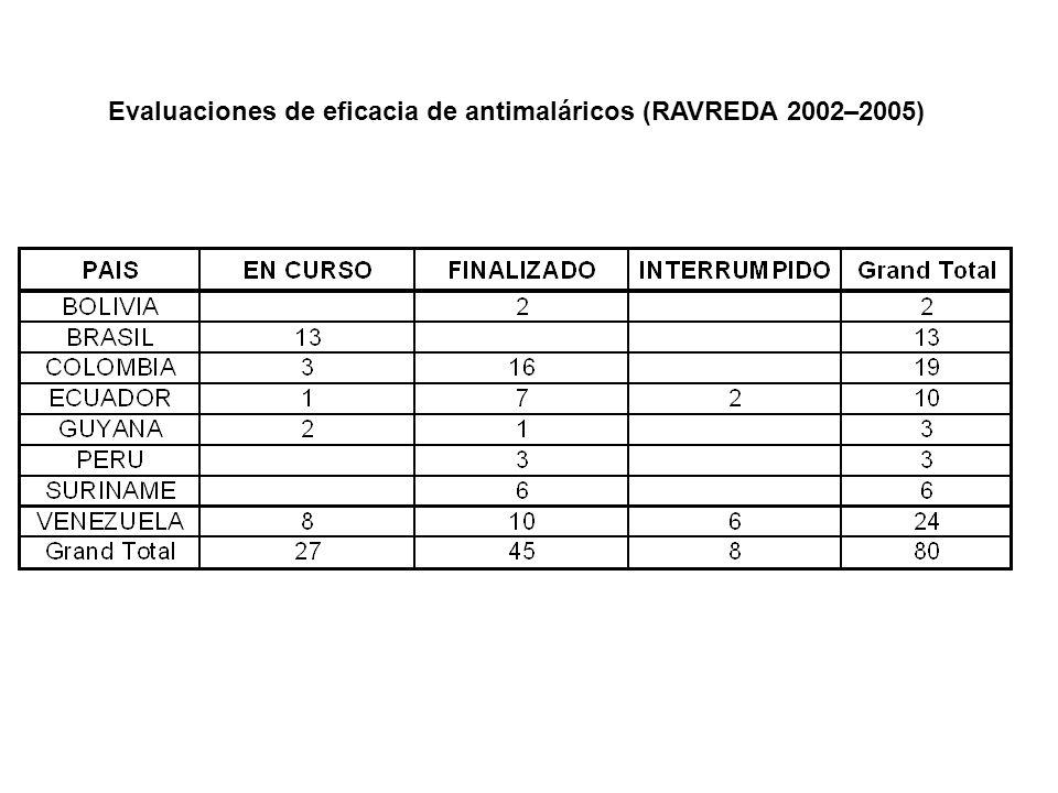 Evaluaciones de eficacia de antimaláricos (RAVREDA 2002–2005)