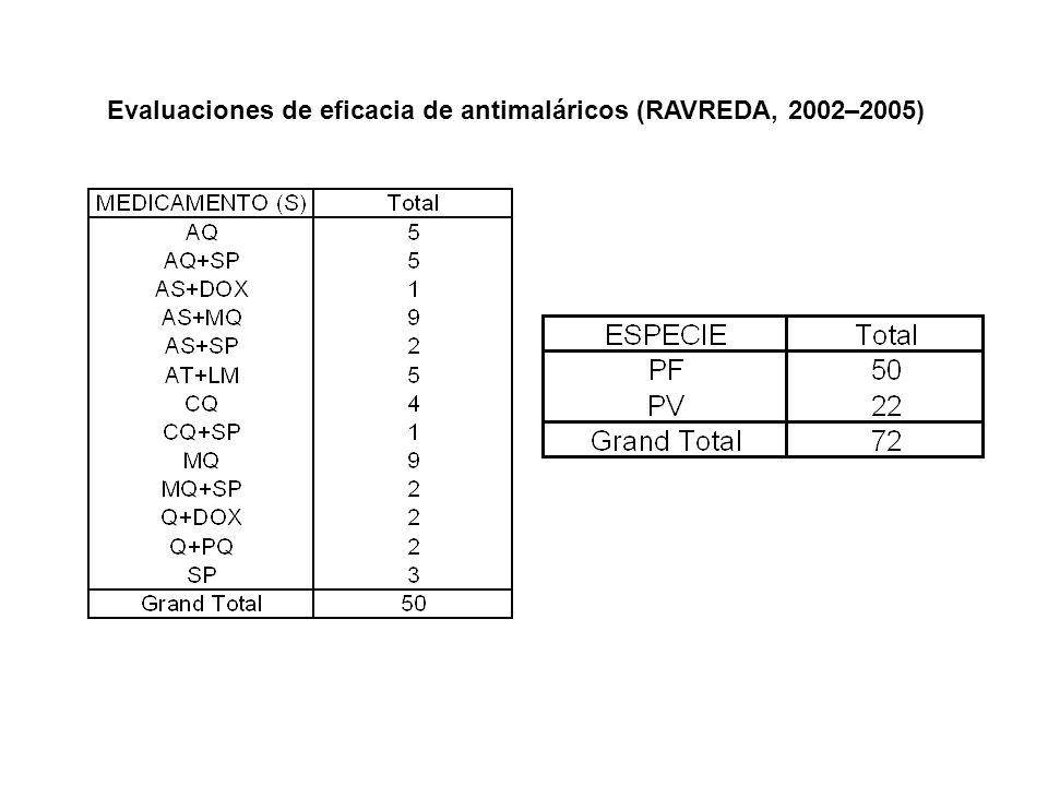 Evaluaciones de eficacia de antimaláricos (RAVREDA, 2002–2005)