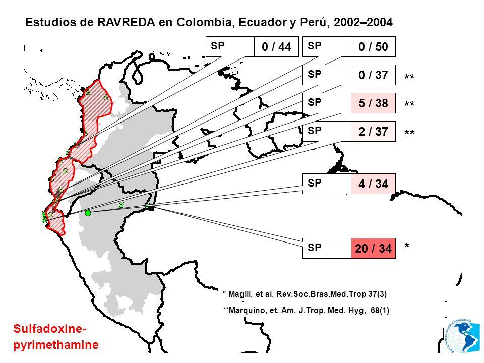Estudios de RAVREDA en Colombia, Ecuador y Perú, 2002–2004 Sulfadoxine- pyrimethamine * Magill, et al. Rev.Soc.Bras.Med.Trop 37(3) SP 0 / 44 SP 0 / 50