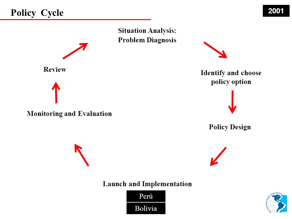 Policy Cycle Situation Analysis: Problem Diagnosis Identify and choose policy option Policy Design Monitoring and Evaluation Review Launch and Implementation Perú Bolivia Venezuela Suriname Guyana Colombia Ecuador 2002 Brasil Perú Bolivia