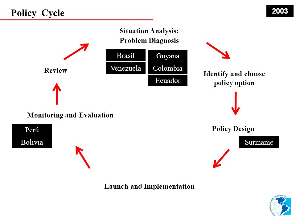 Policy Cycle Situation Analysis: Problem Diagnosis Identify and choose policy option Policy Design Monitoring and Evaluation Review Launch and Implementation Venezuela EcuadorSuriname Guyana Colombia Venezuela Suriname Guayana Colombia Ecuador Perú Bolivia 2004 Colombia Brasil